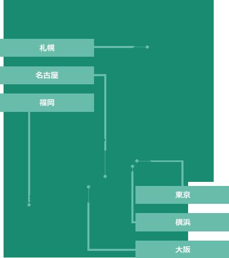 日本地図での東京事務所・横浜事務所・大阪事務所・札幌事務所・名古屋事務所・福岡事務所の記載