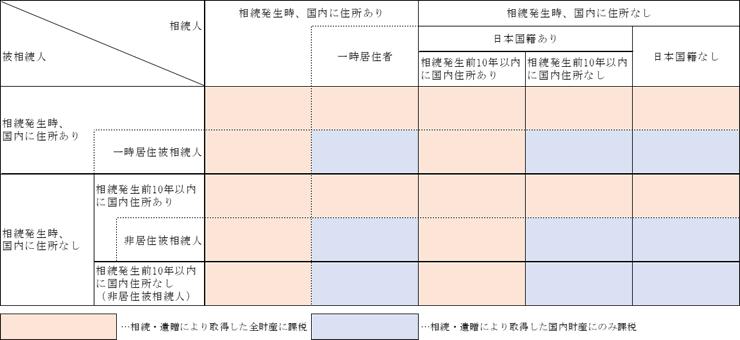 相続税のかかる人と課税される財産の範囲の図示