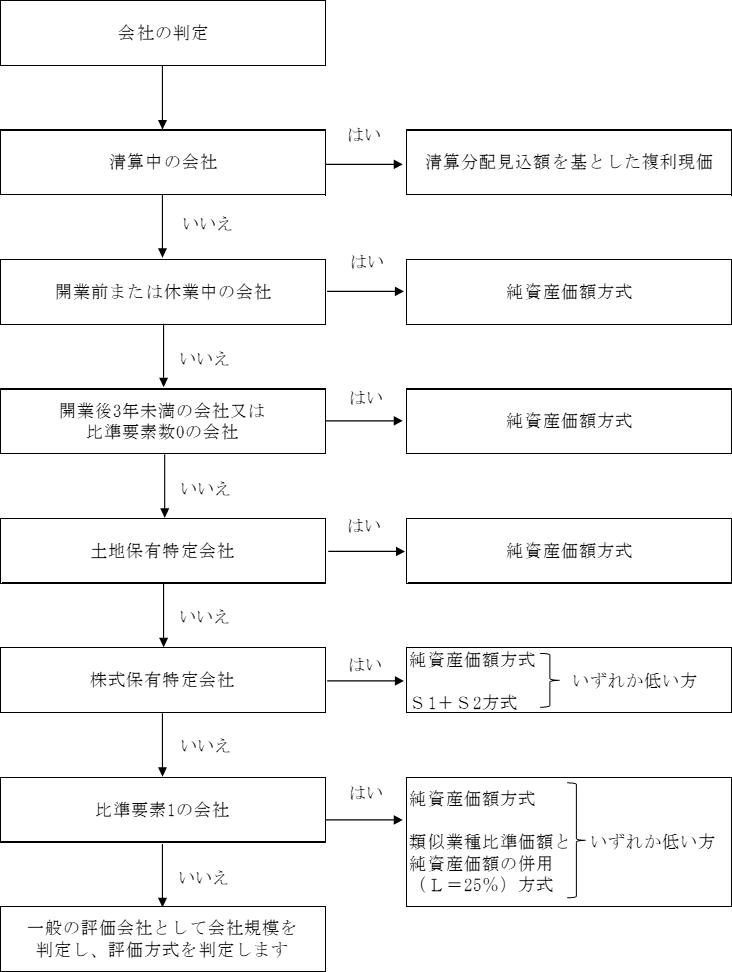 原則的評価方式のうちの適用される評価方式の判定チャート図