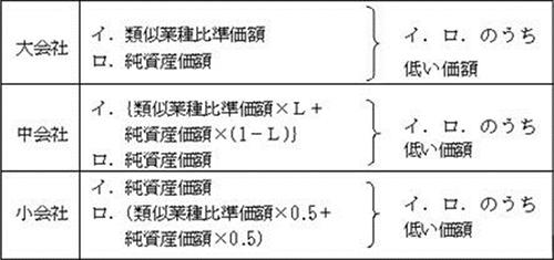 会社の規模と評価方式の関係図表