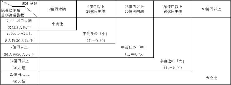 評価の対象となる会社の事業が卸売業に分類される場合の図表