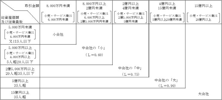 評価の対象となる会社の事業が卸売業以外の業種(小売・サービス業又はこれら以外の業種)に分類される場合の図表