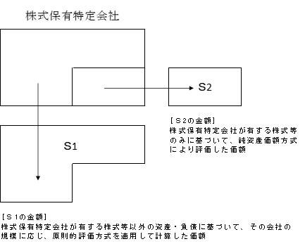 評価対象会社の株式等に係る部分とそれ以外の部分にそれぞれ区分して算定したS1の値とS2の値の合計額をもって、評価額を算定