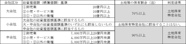 平成28年12月31日以前に相続・遺贈により取得した取引相場のない株式の場合の表