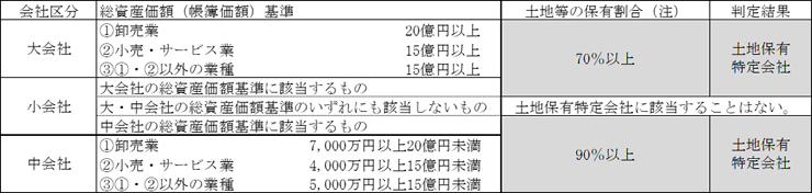 平成29年1月1日以後に相続・遺贈により取得した取引相場のない株式の場合の表