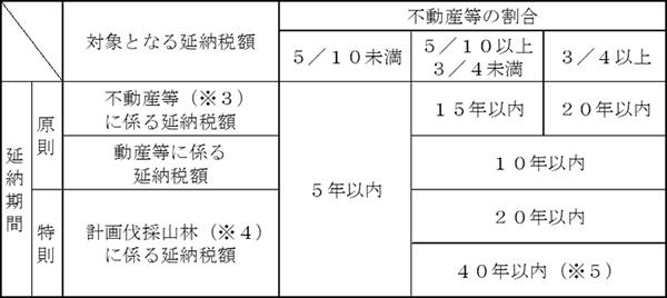 対象となる延納税額と延納期間の図