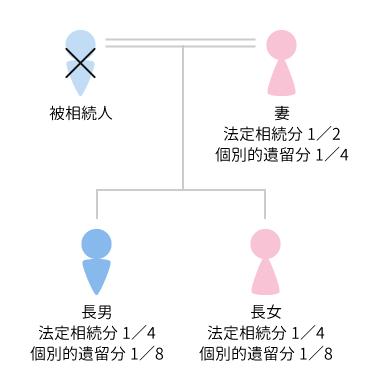 個別的遺留分の割合相関図 事例1 法定相続人 配偶者、子2人
