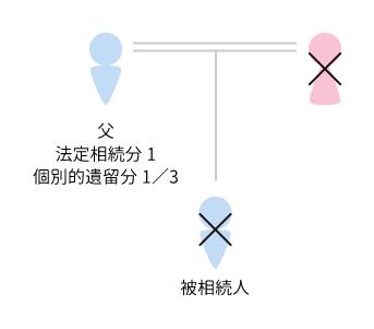 個別的遺留分の割合相関図 事例2 法定相続人 父親1人