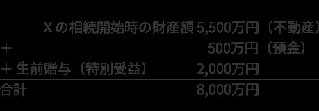 事例1 遺留分算定の基礎となる財産額 計算式
