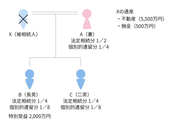 事例1 具体的事例における遺留分侵害額の相関図