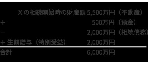 事例2 遺留分算定の基礎となる財産額 計算式