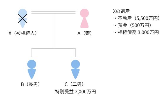 事例2 具体的事例における遺留分侵害額の相関図