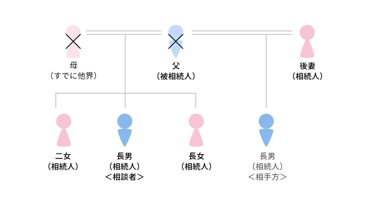 事例4 遺言書案をもとに相続分を争ったケースのアイキャッチ画像