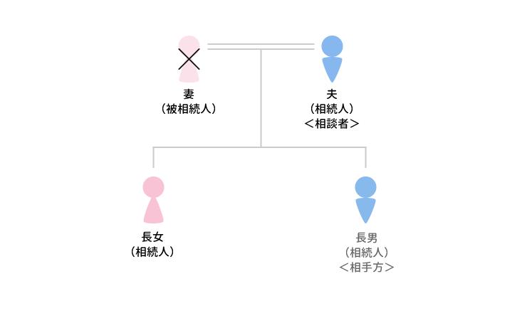 事例21 調停に代わる審判で解決に導いたケースのアイキャッチ画像