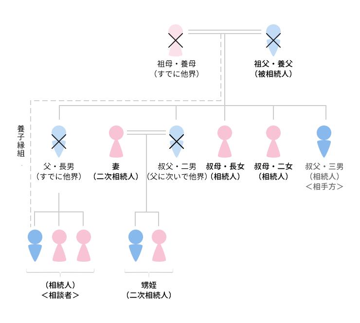 事例23 調停も審判も不可能と思われた事案で一部分割の調停が成立したケースのアイキャッチ画像