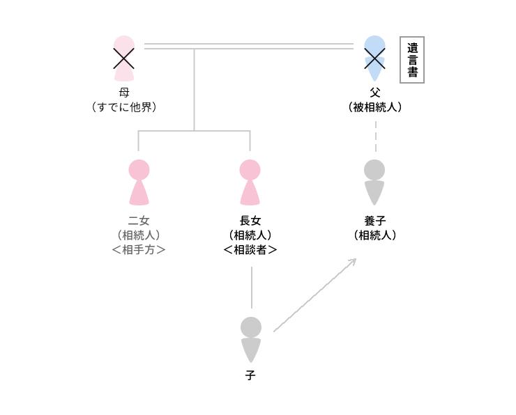 事例3 筆跡に疑義がある遺言書が出てきたケースのアイキャッチ画像