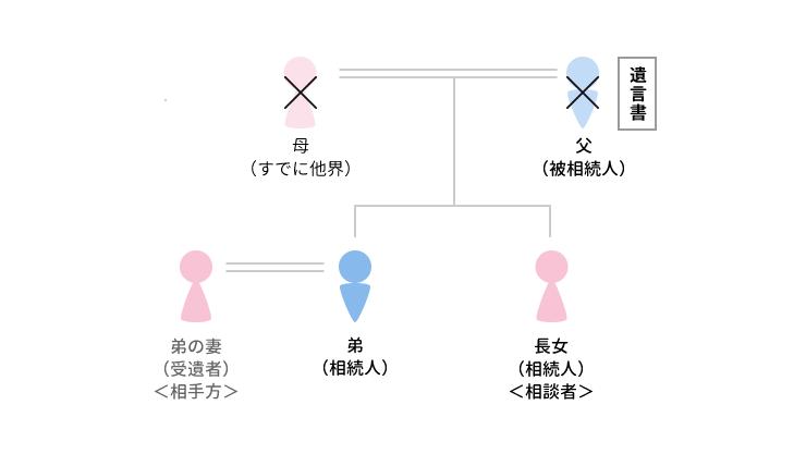 事例5 様々な資料を通じて遺言の無効を立証していったケースのアイキャッチ画像