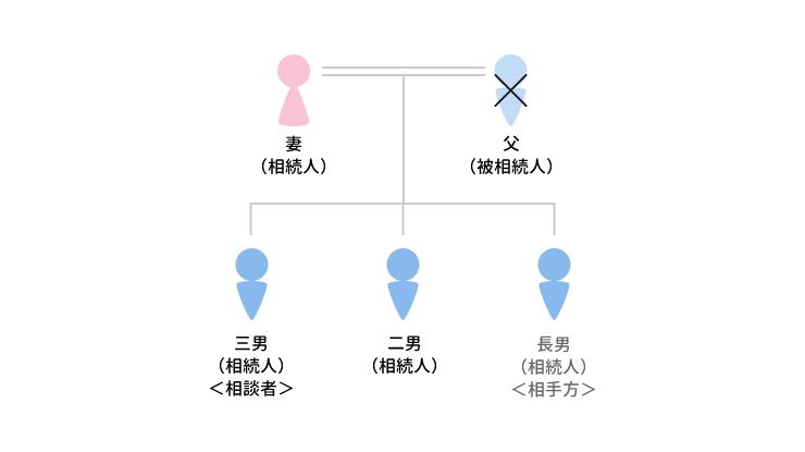 事例7 相手方の特別受益が認められたケースのアイキャッチ画像