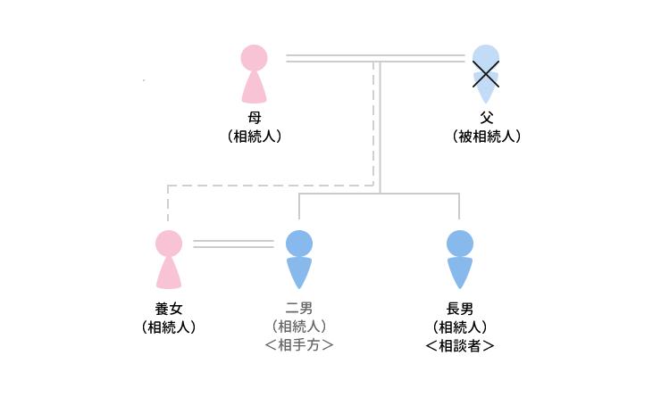 事例6 遺留分算定の評価に難航したケースのアイキャッチ画像