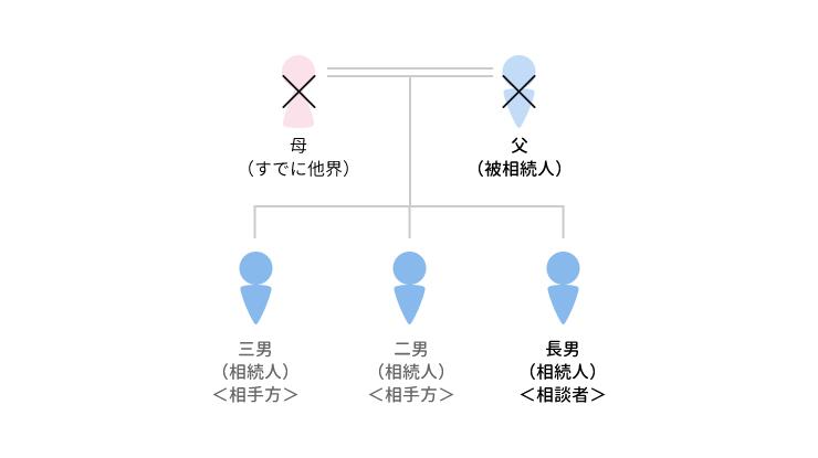 事例10 当初の遺留分提示額で解決に至ったケースのアイキャッチ画像