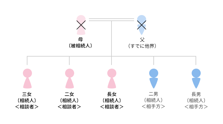 事例17 兄弟の2グループで対立し合ったケースのアイキャッチ画像